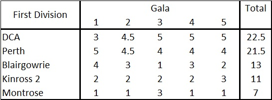 first-division-sep-16-gala-pts