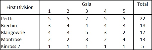 First Division FINAL 17 Gala Pts
